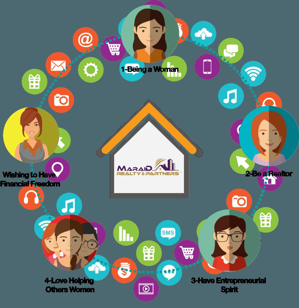 Maraid Realtor Benefits